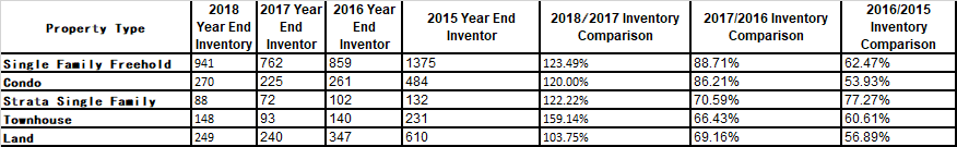 Table 3: Vancouver Island, 2015-2018 inventories of all types of properties